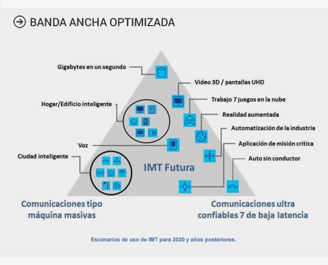 ITSitio_Grafico_5G_Banda_Ancha_Optimizada