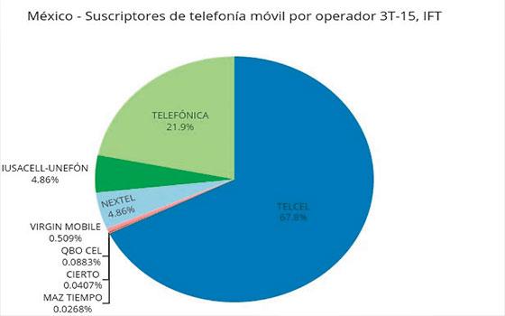 gráfico-suscriptores-telefonía-móvil