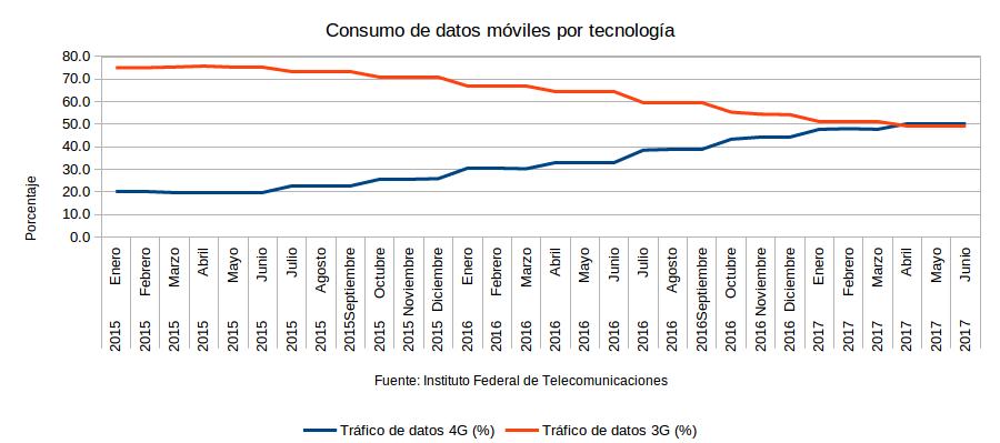 ConsumoDaatosMovilesTecnologia