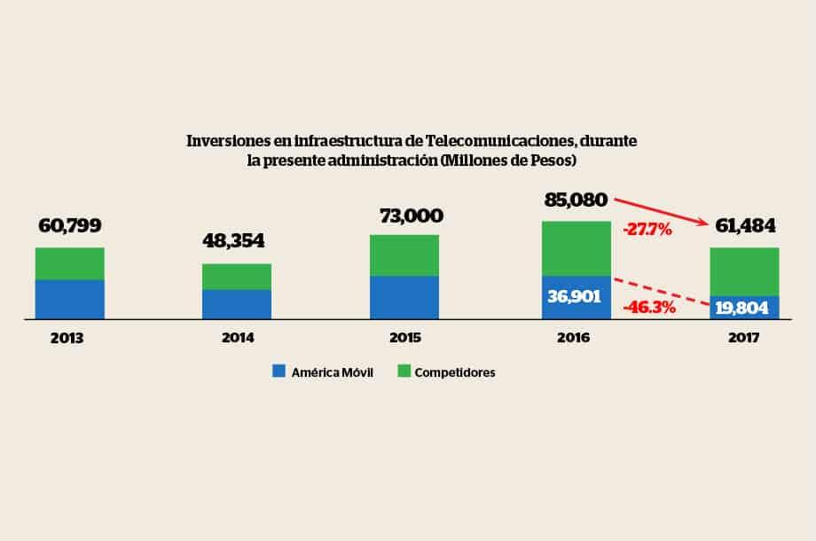 """El IDET destacó que la caída en las inversiones en 2017 se debió a que el agente preponderante en telecomunicaciones, América Móvil, redujo en 46.3 por ciento sus inversiones en comparación con 2016 y lo mismo hizo entre 2013 y 2014.  """"A diferencia de este agente económico, el resto de operadores del sector, tanto del segmento fijo como móvil, mantuvieron el año pasado niveles de inversión similares a los realizados en 2016. Lo anterior, resultó clave para que la inversión total del sector en 2017, no presentara una contracción mayor"""", agregó el IDET.  De esta manera los operadores que compiten contra el operador dominante representaron el 68 por ciento de las inversiones, mientras que América Móvil únicamente representó el 32 por ciento restante. En cuanto a los ingresos, la empresa de Slim se llevó el 59 por ciento, mientras que el resto de los operadores solo el 41 por ciento.  En materia de inversión en infraestructura, América Móvil destinó solo el 9 por ciento de sus ingresos en México, mientras que en otros países donde opera destinó alrededor del 21 por ciento.  """"Desde el punto de vista del Instituto del Derecho de las Telecomunicaciones (IDET), el desempeño de la inversión del preponderante en telecomunicaciones se ubica por debajo de los porcentajes de inversión que realizan operadores similares en otros países, con marcos regulatorios que también prevén medidas asimétricas para nivelar el terreno competitivo"""", concluyó el instituto."""